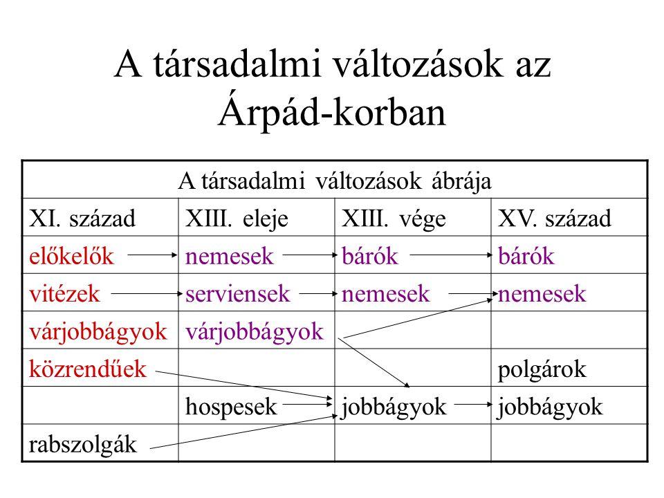 A társadalmi változások az Árpád-korban
