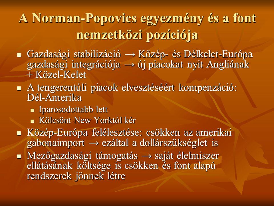 A Norman-Popovics egyezmény és a font nemzetközi pozíciója