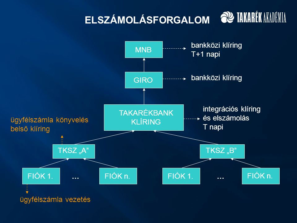 ELSZÁMOLÁSFORGALOM bankközi klíring T+1 napi MNB bankközi klíring GIRO