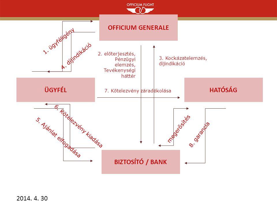 OFFICIUM GENERALE ÜGYFÉL HATÓSÁG BIZTOSÍTÓ / BANK