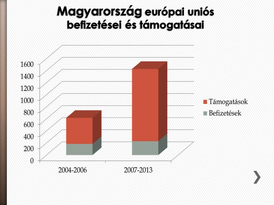 Magyarország európai uniós befizetései és támogatásai