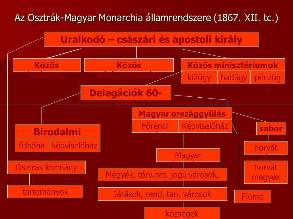 Az Osztrák-Magyar Monarchia államrendszere (1867. XII. tc.)
