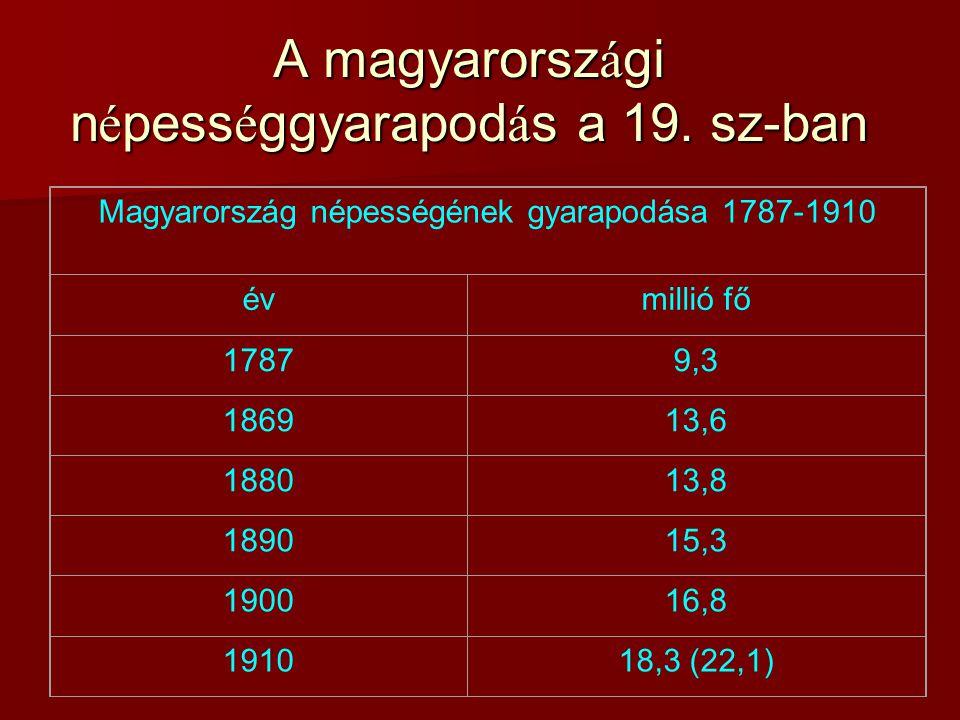 A magyarországi népességgyarapodás a 19. sz-ban