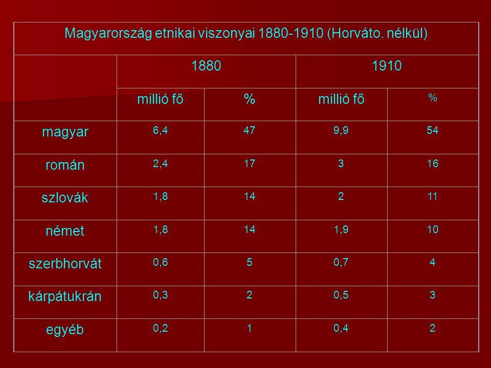 Magyarország etnikai viszonyai 1880-1910 (Horváto. nélkül)
