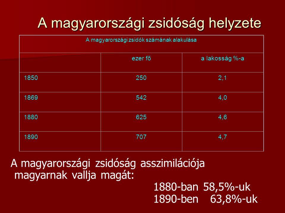 A magyarországi zsidóság helyzete