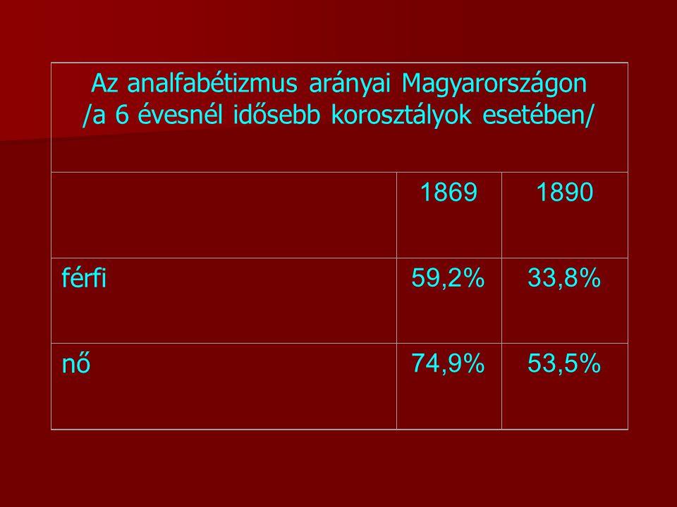 Az analfabétizmus arányai Magyarországon
