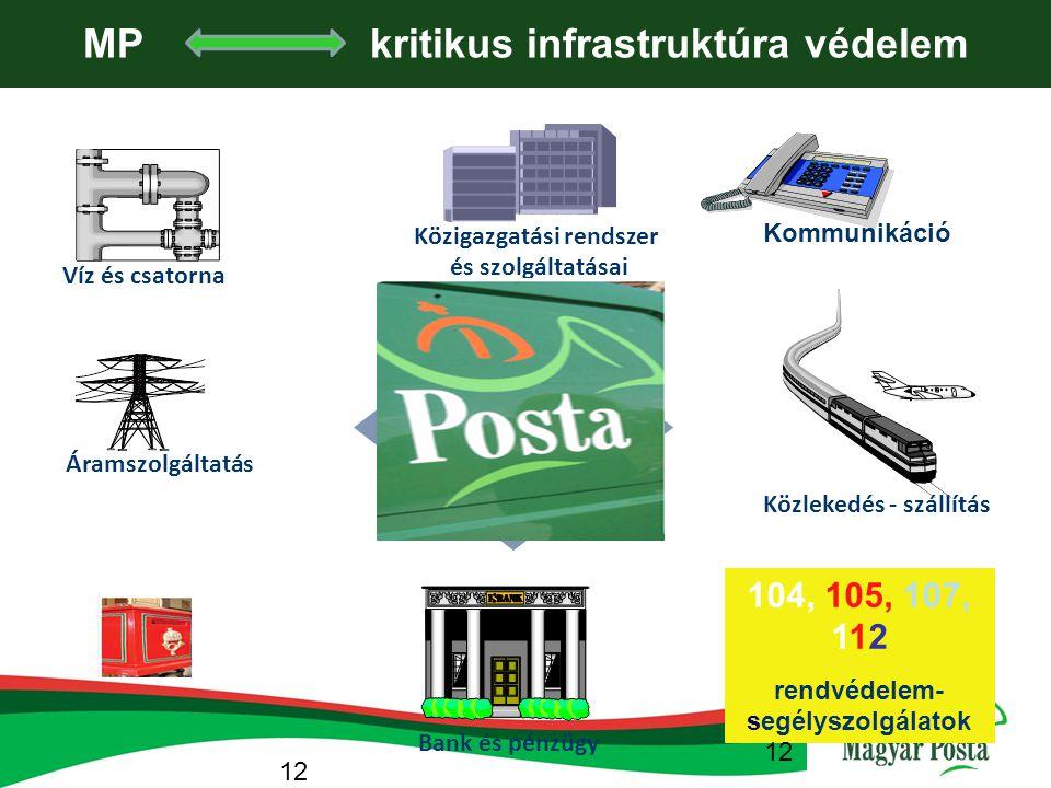 MP és a kritikus infrastr. védelem