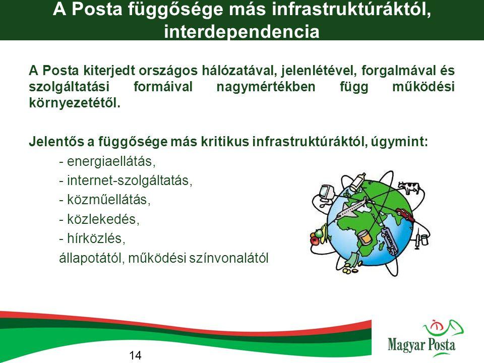 A Posta függősége más infrastruktúráktól, interdependencia