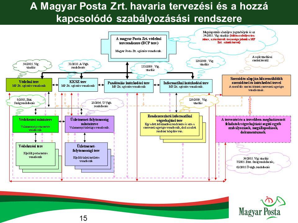 A Magyar Posta Zrt. havaria tervezési és a hozzá kapcsolódó szabályozásási rendszere