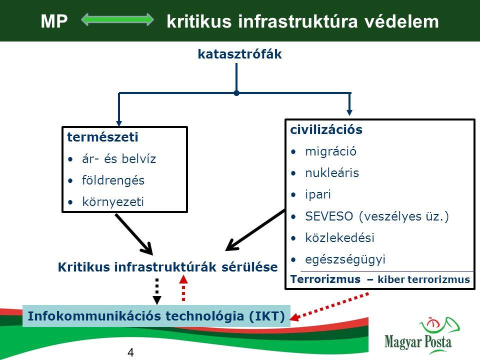 P és a kritikus infrastr. védelem