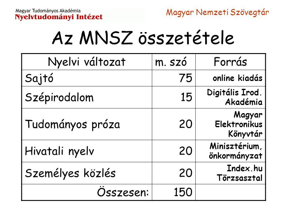 Az MNSZ összetétele Nyelvi változat m. szó Forrás Sajtó 75