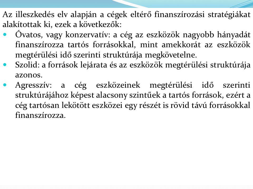 Az illeszkedés elv alapján a cégek eltérő finanszírozási stratégiákat alakítottak ki, ezek a következők: