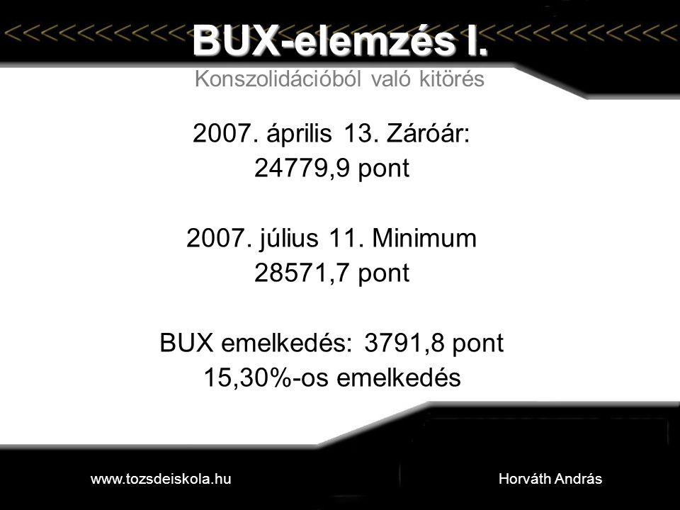 BUX-elemzés I. Konszolidációból való kitörés