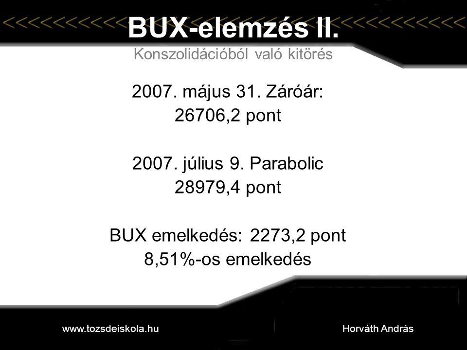 BUX-elemzés II. Konszolidációból való kitörés