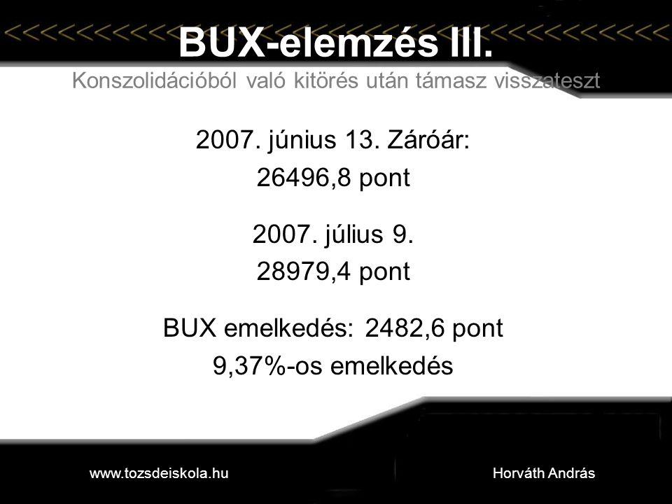 BUX-elemzés III. Konszolidációból való kitörés után támasz visszateszt