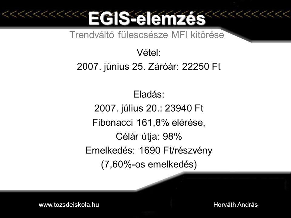EGIS-elemzés Trendváltó fülescsésze MFI kitörése