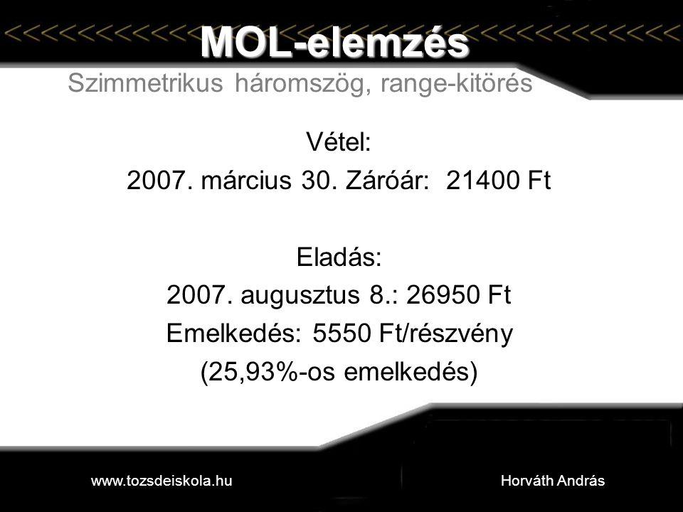 MOL-elemzés Szimmetrikus háromszög, range-kitörés