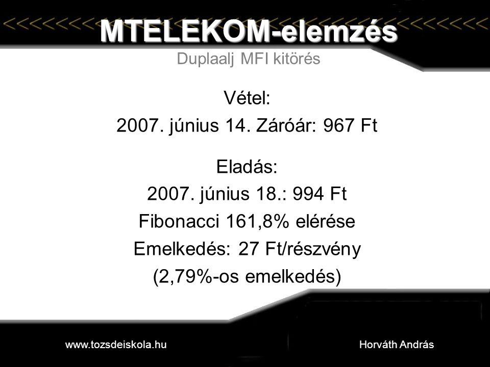 MTELEKOM-elemzés Duplaalj MFI kitörés