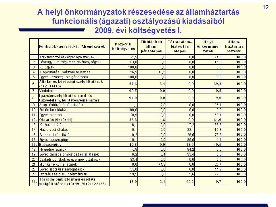 A helyi önkormányzatok részesedése az államháztartás funkcionális (ágazati) osztályozású kiadásaiból 2009.