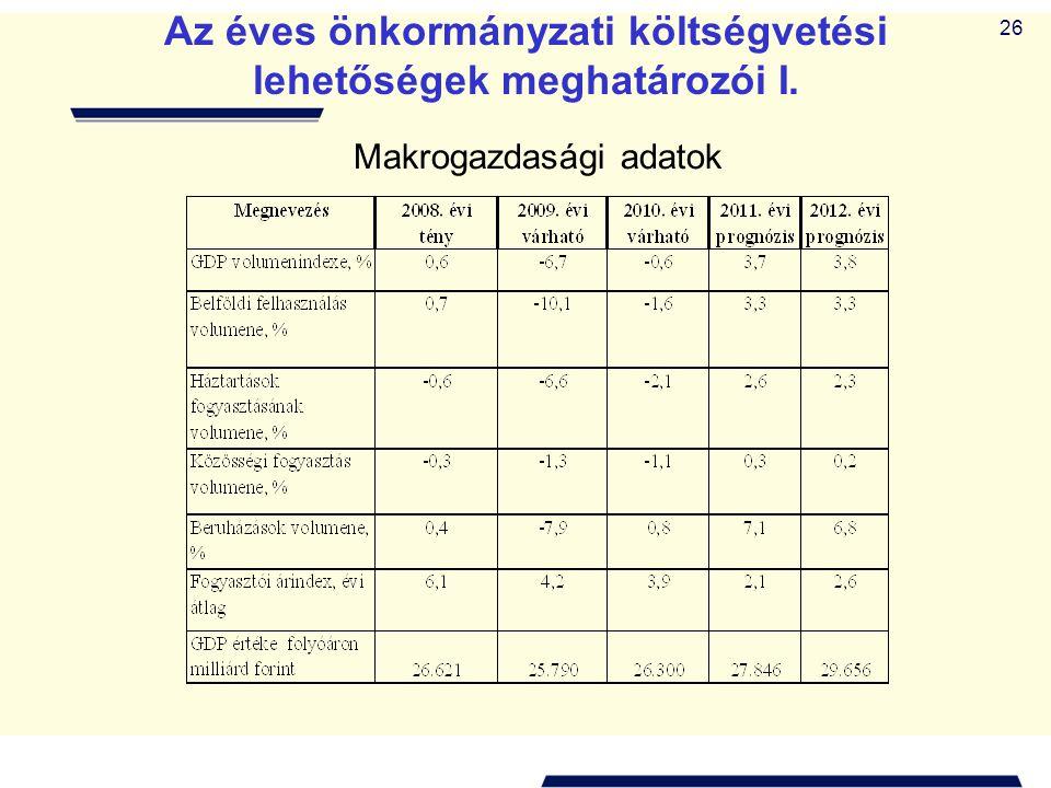 Az éves önkormányzati költségvetési lehetőségek meghatározói I.