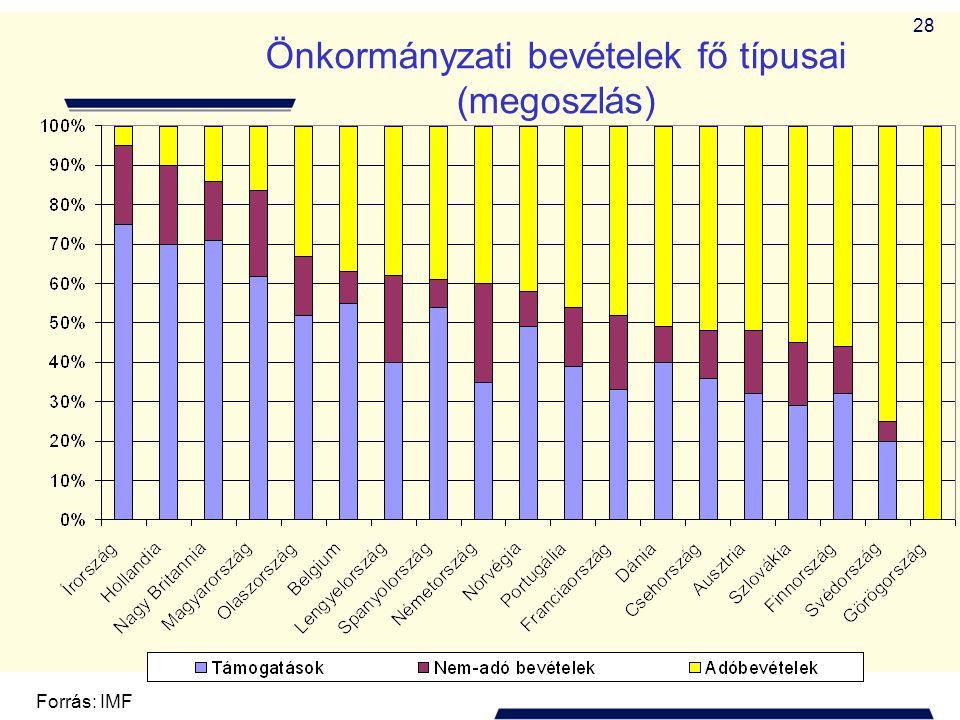 Önkormányzati bevételek fő típusai (megoszlás)