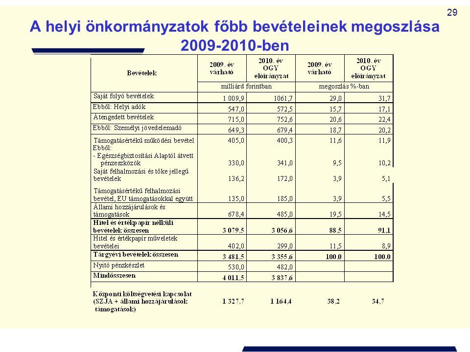 A helyi önkormányzatok főbb bevételeinek megoszlása 2009-2010-ben