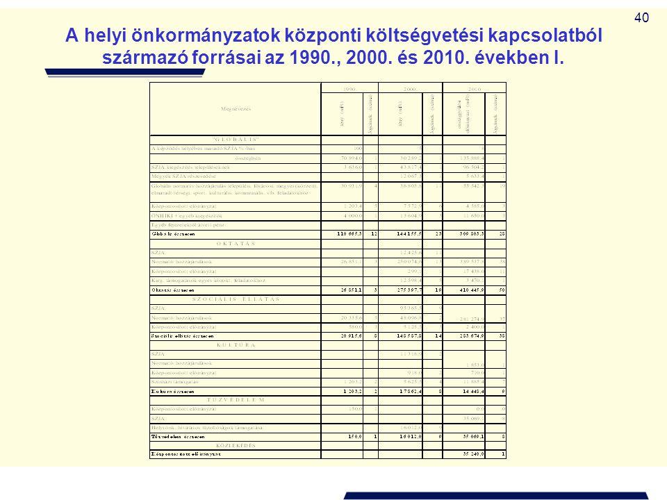 A helyi önkormányzatok központi költségvetési kapcsolatból származó forrásai az 1990., 2000.