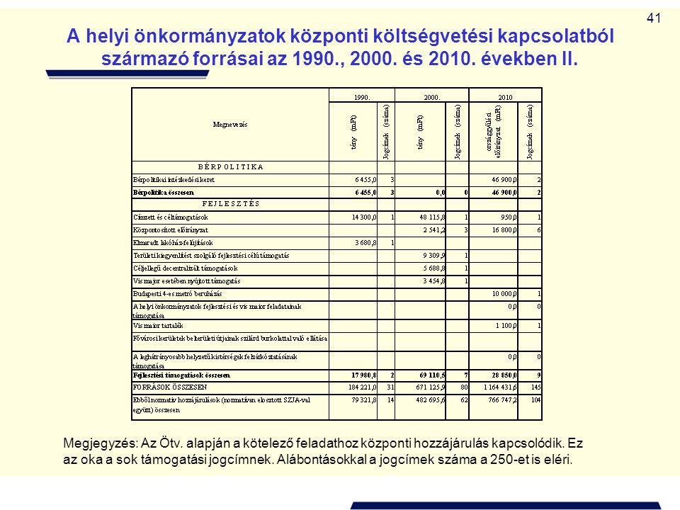 A helyi önkormányzatok központi költségvetési kapcsolatból származó forrásai az 1990., 2000. és 2010. években II.