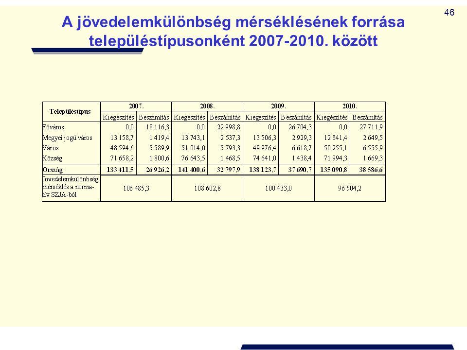 A jövedelemkülönbség mérséklésének forrása településtípusonként 2007-2010. között