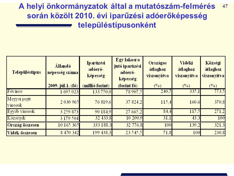 A helyi önkormányzatok által a mutatószám-felmérés során közölt 2010