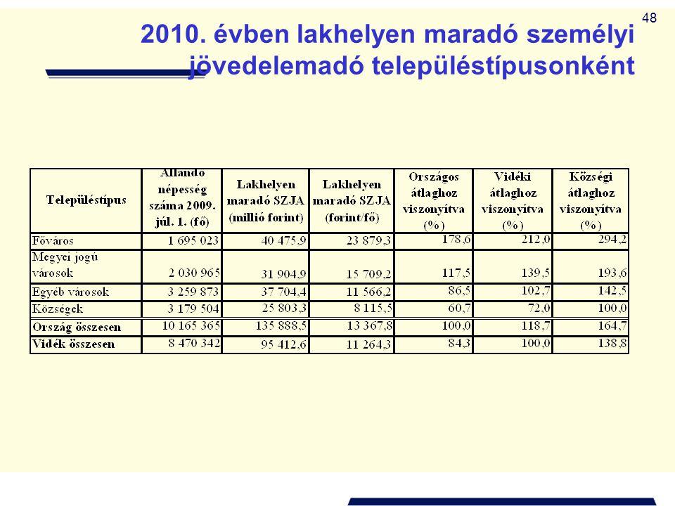 2010. évben lakhelyen maradó személyi jövedelemadó településtípusonként