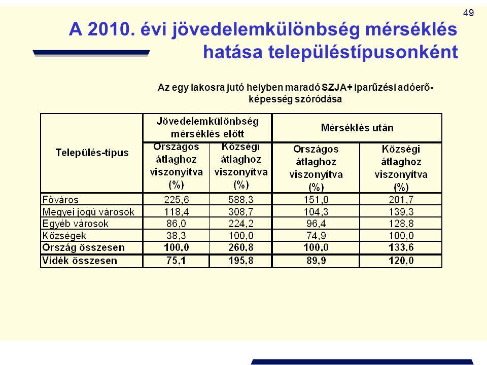 A 2010. évi jövedelemkülönbség mérséklés hatása településtípusonként