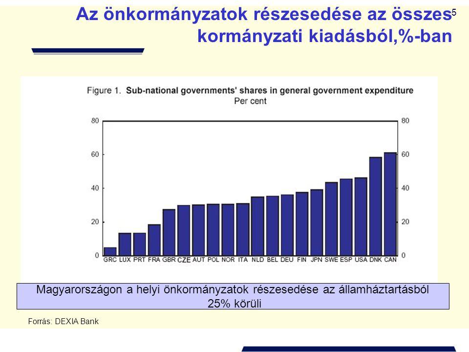 Az önkormányzatok részesedése az összes kormányzati kiadásból,%-ban