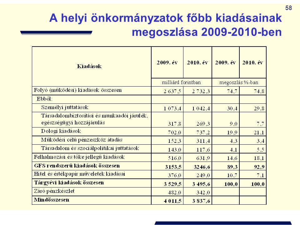 A helyi önkormányzatok főbb kiadásainak megoszlása 2009-2010-ben