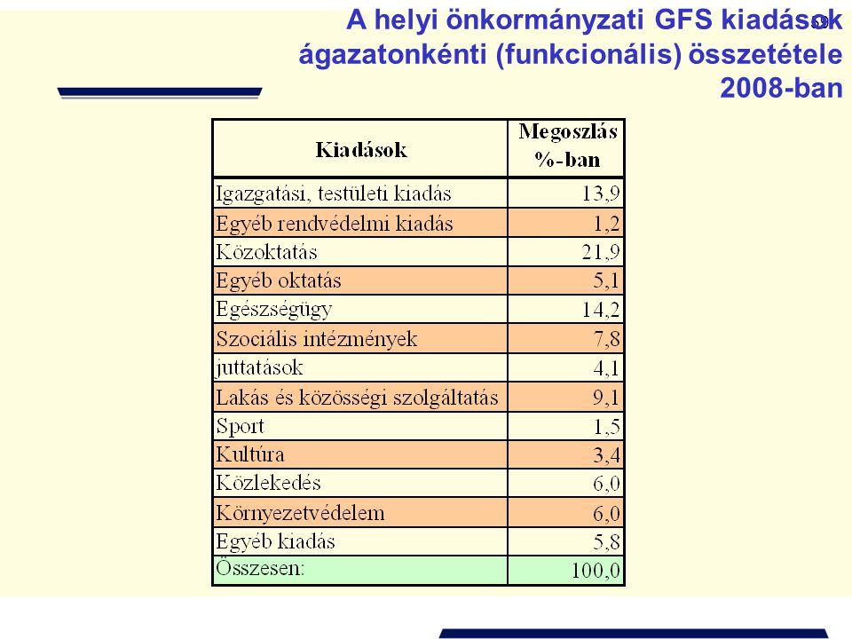 A helyi önkormányzati GFS kiadások ágazatonkénti (funkcionális) összetétele 2008-ban