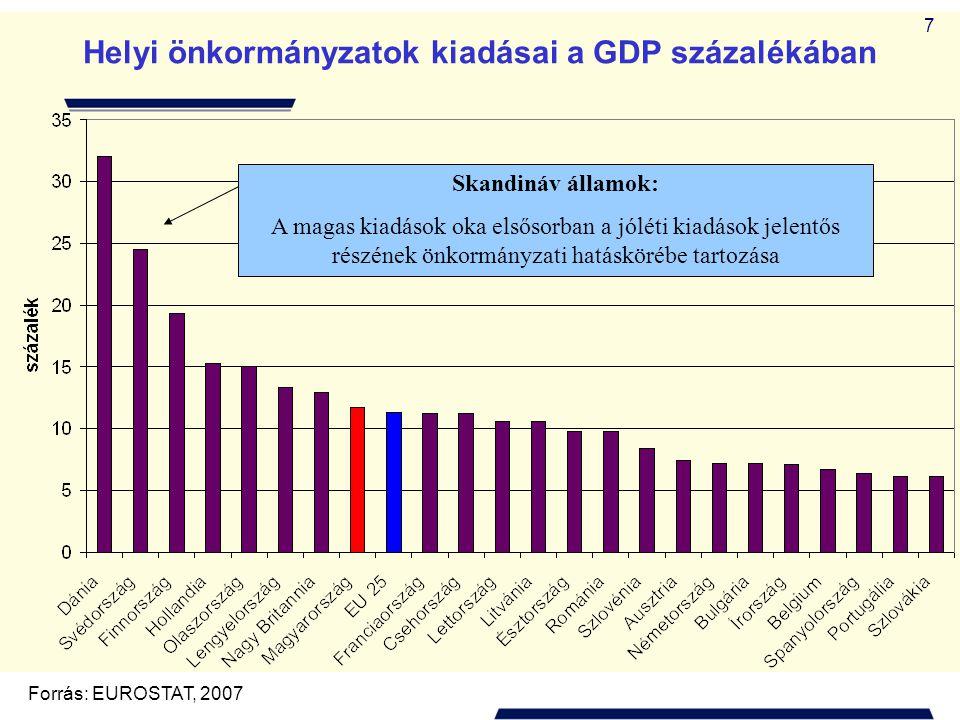Helyi önkormányzatok kiadásai a GDP százalékában