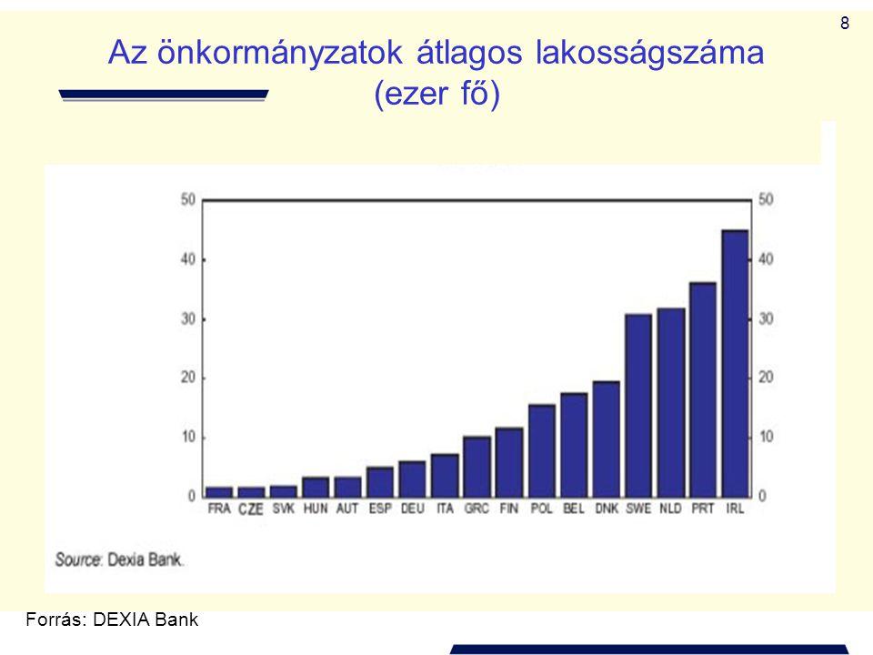 Az önkormányzatok átlagos lakosságszáma (ezer fő)