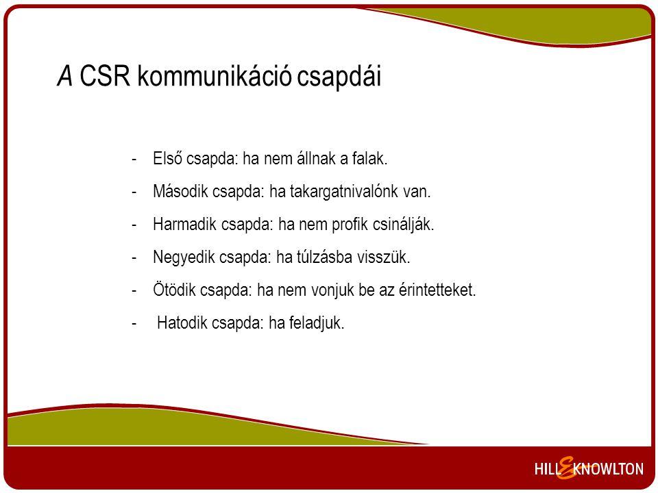A CSR kommunikáció csapdái
