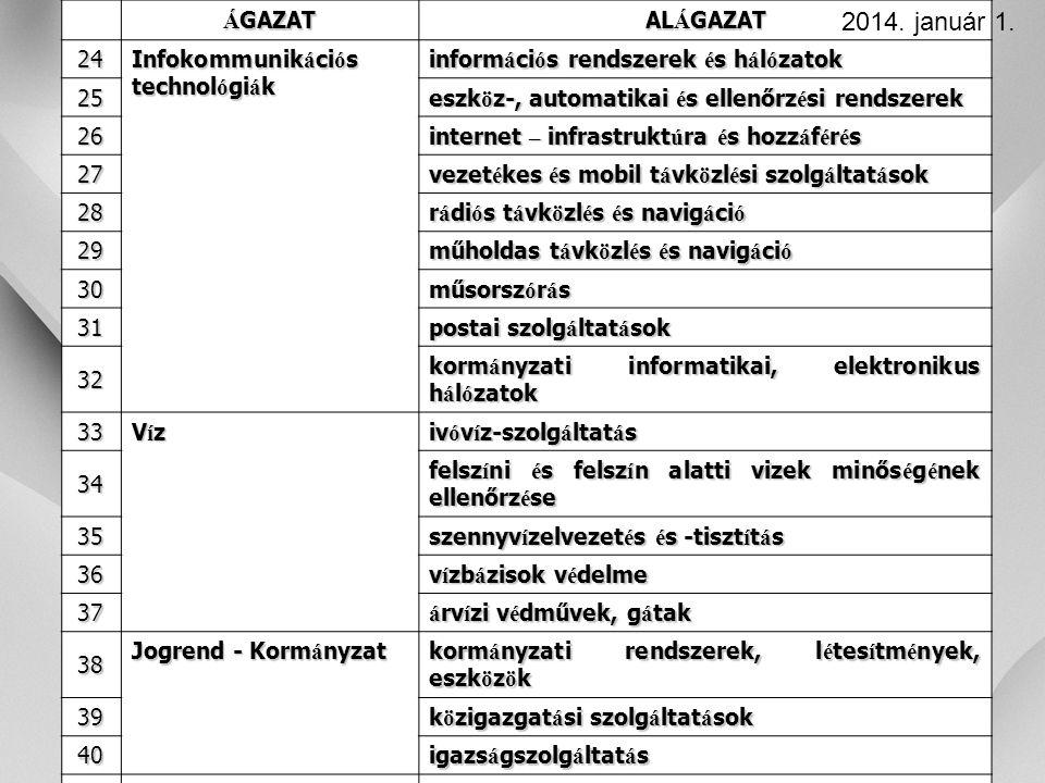 2014. január 1. ÁGAZAT ALÁGAZAT 24 Infokommunikációs technológiák