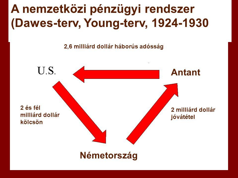 A nemzetközi pénzügyi rendszer (Dawes-terv, Young-terv, 1924-1930
