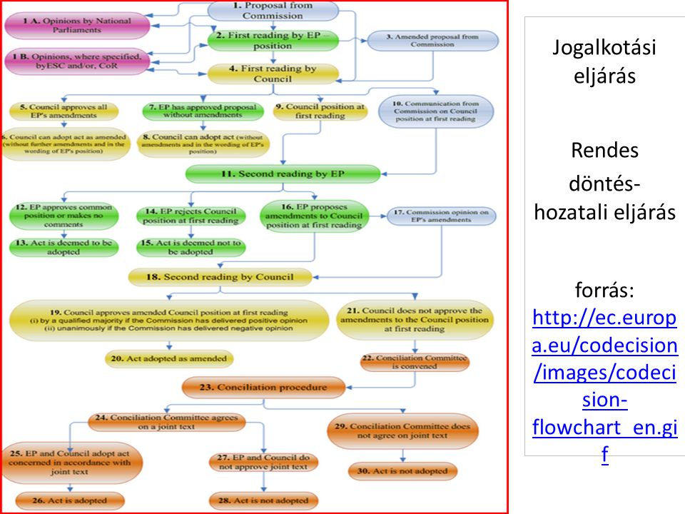 Jogalkotási eljárás Rendes döntés- hozatali eljárás forrás: http://ec