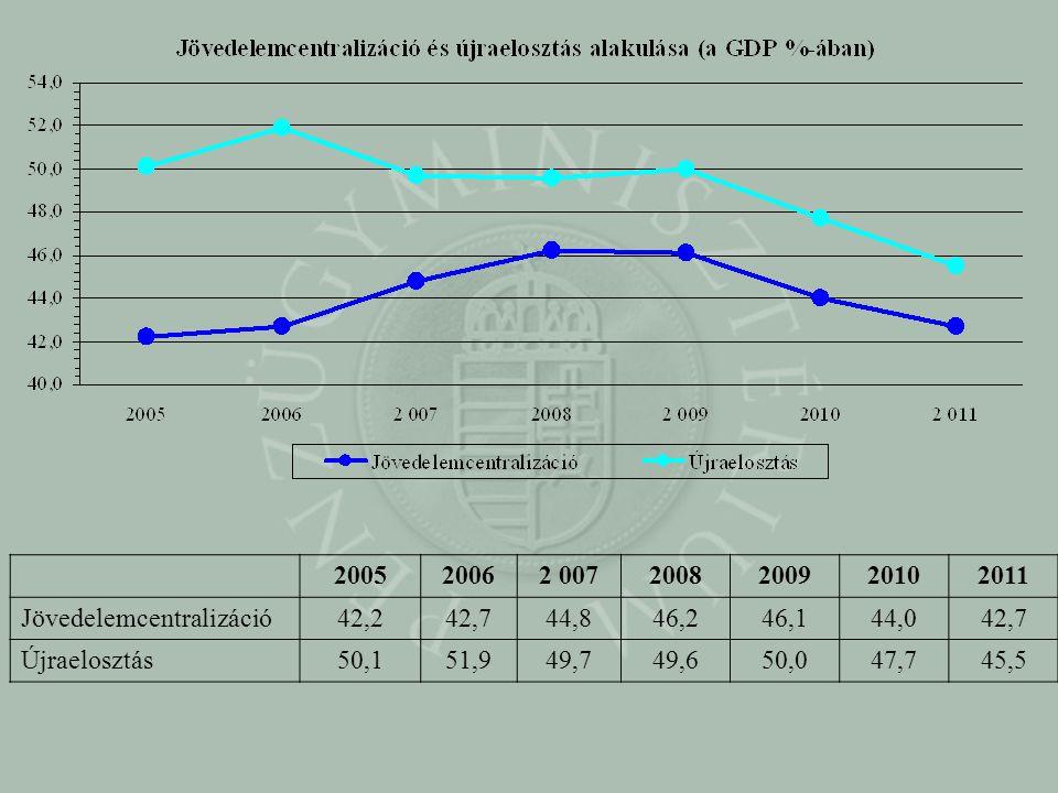 2005. 2006. 2 007. 2008. 2009. 2010. 2011. Jövedelemcentralizáció. 42,2. 42,7. 44,8. 46,2.