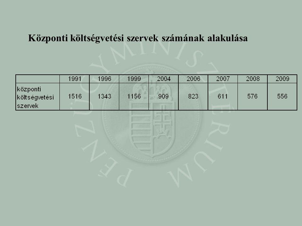 Központi költségvetési szervek számának alakulása