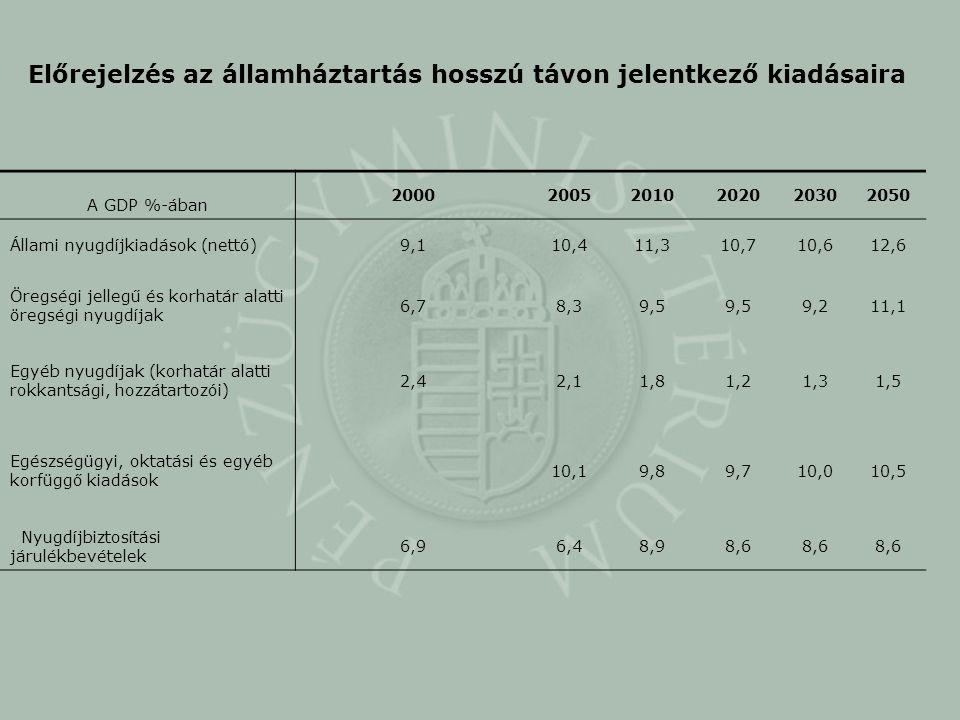 Előrejelzés az államháztartás hosszú távon jelentkező kiadásaira