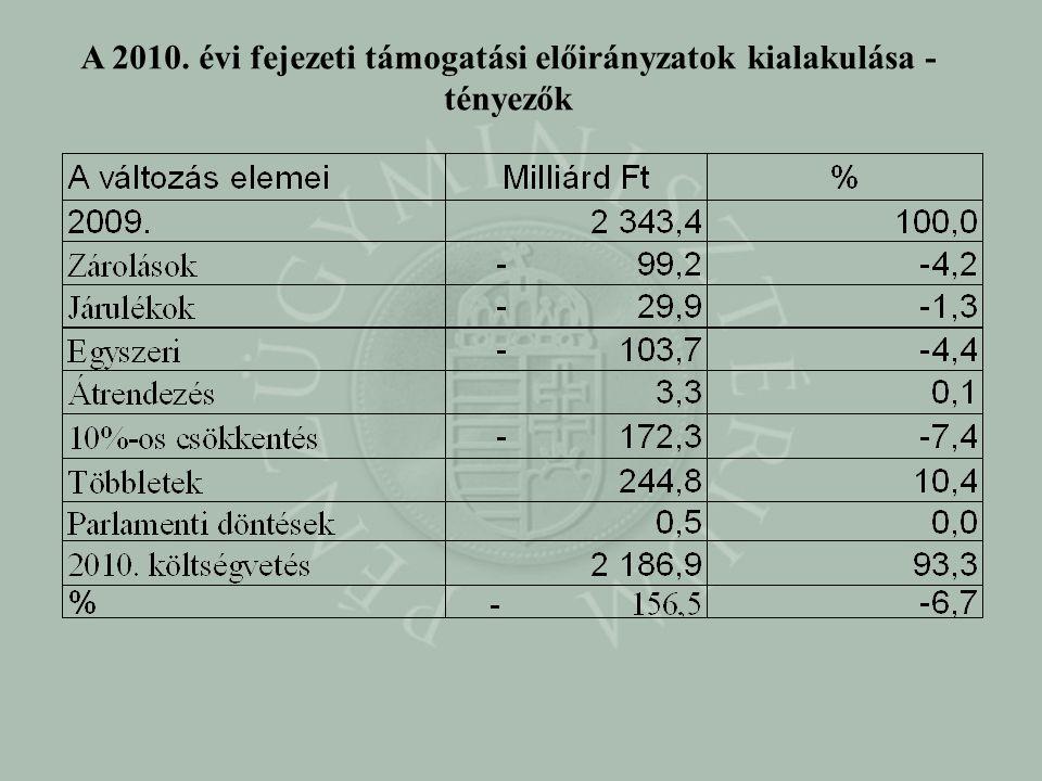 A 2010. évi fejezeti támogatási előirányzatok kialakulása - tényezők