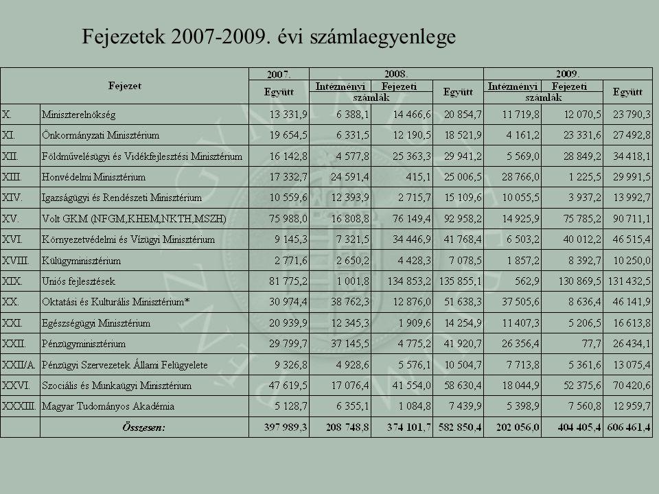 Fejezetek 2007-2009. évi számlaegyenlege