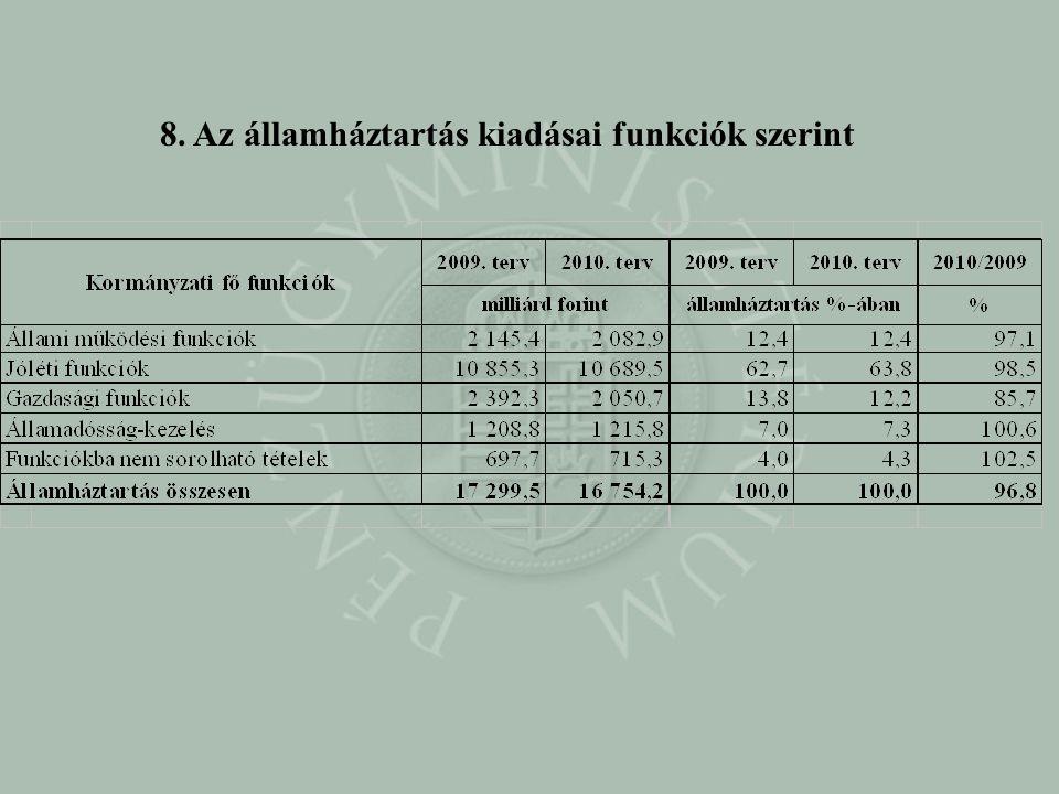 8. Az államháztartás kiadásai funkciók szerint