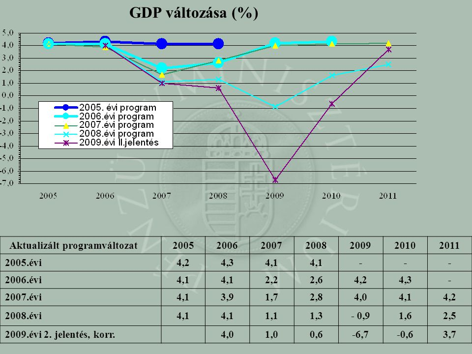 GDP változása (%) Aktualizált programváltozat 2005 2006 2007 2008 2009