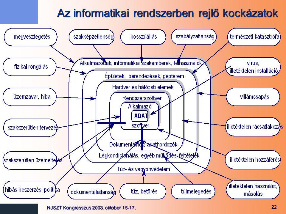 Az informatikai rendszerben rejlő kockázatok