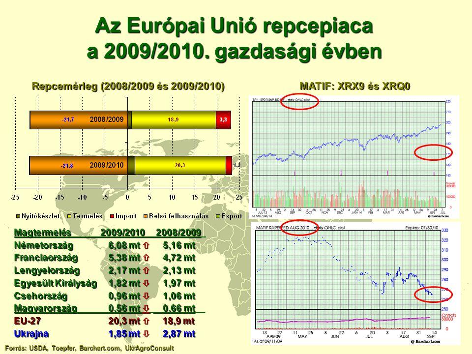 Az Európai Unió repcepiaca a 2009/2010. gazdasági évben